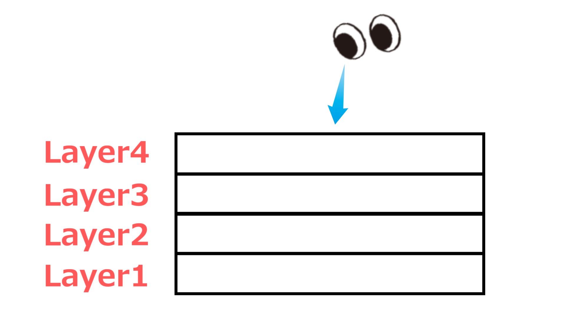 レイヤー(Layer)のイメージ図。レイヤー1が一番下になります。