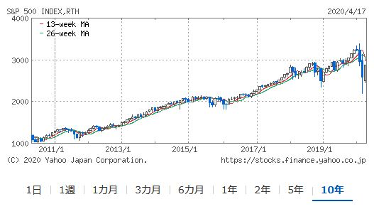 米国株式S&P500の10年間のチャート