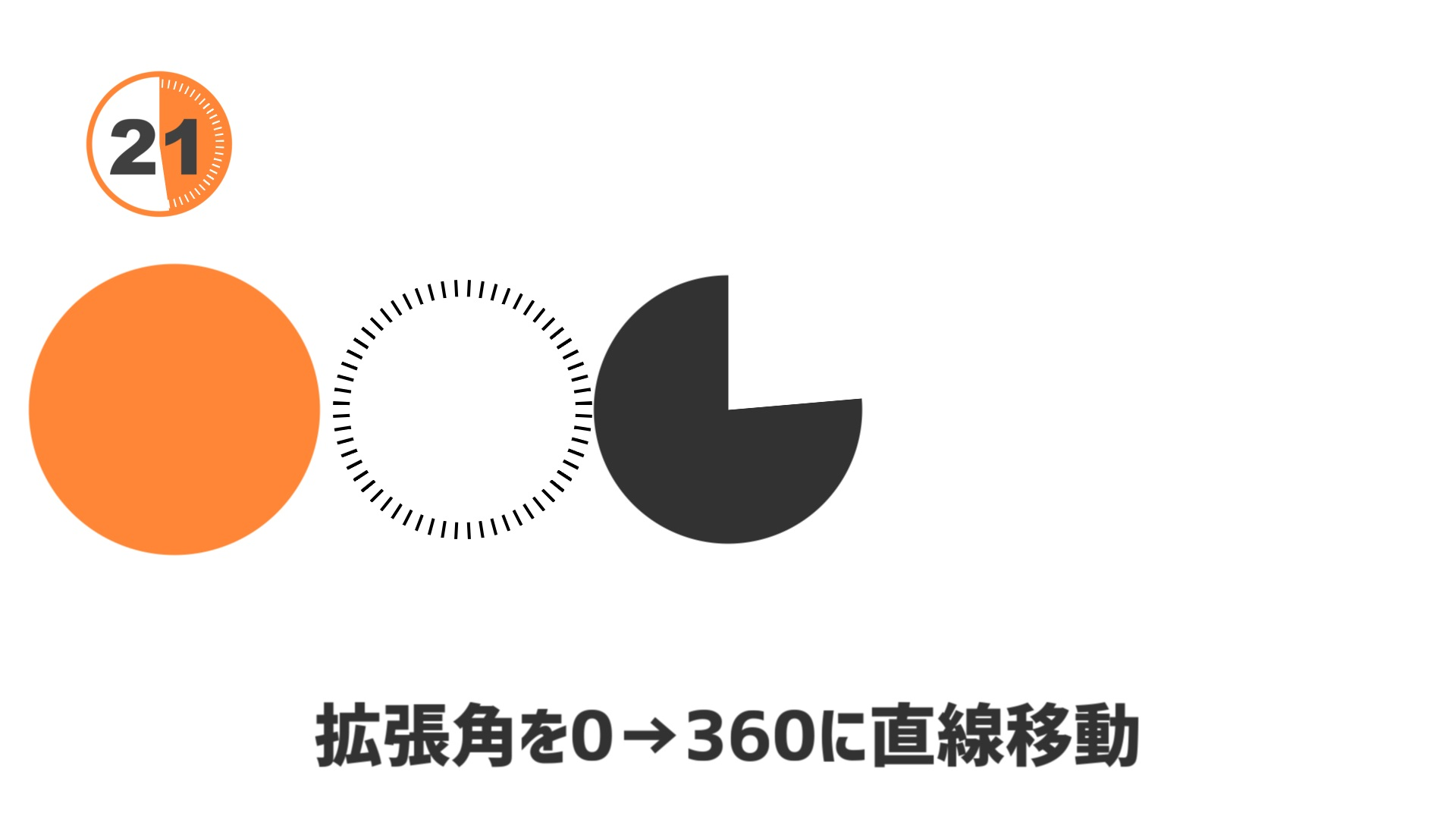 扇クリッピングの拡張角を0→360に直線移動すると、時計回りに円が欠けていきます。これがタイマーの動きになります。
