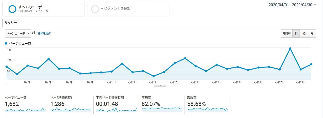 【運営報告】雑記ブログ7ヶ月目のPV数や収益等を公開。PV数