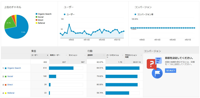 【運営報告】雑記ブログ7ヶ月目のPV数や収益等を公開。UU数。