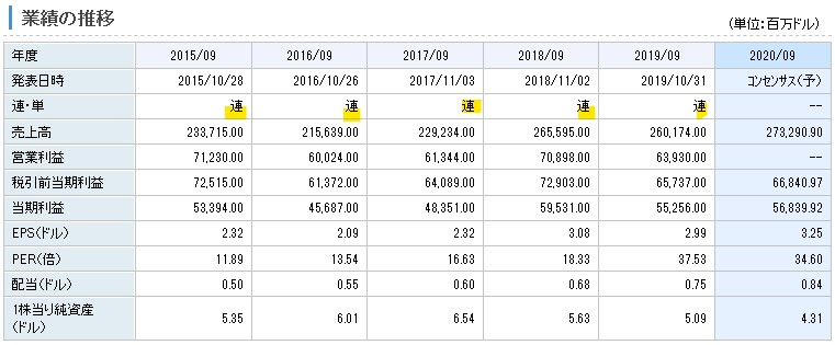上記は楽天証券から引用したアップルの業績の推移です。3行目に連・単の項目があり、各年度は連と記載されています。連)は子会社を含めた連結の数値を示しています。(単)は子会社を含めない単体の数値を示しています。