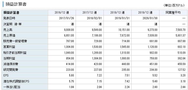 イーストマン・ケミカルは過去4年間で営業利益は常に黒字であり、安定して利益を得ております。