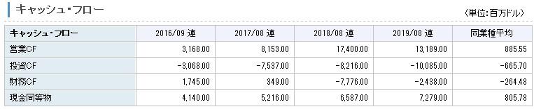 2016年には利益がマイナスであったことから、2016年、2017年と財務キャッシュフローがマイナス(借り入れ増)となっていましたが、その後利益を出すことができており、2018年、2019年とキャッシュフローは健全なものになりました。