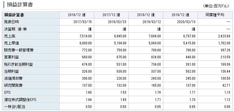 ハンツマンは過去4年間で営業利益は常に黒字であり、安定して利益を得ております。配当が2018年から0.15ドル増配していることにも注目されます。