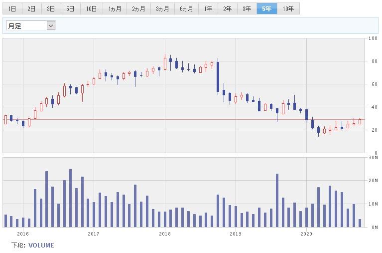 トリンセオの2011年からの株価チャートです。(引用元:楽天証券HP)過去10年間で20ドルから80ドルの間で推移しています。