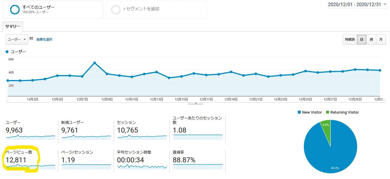 おかげさまで当ブログは開設からおよそ1年で、月間1万PVを達成しました!