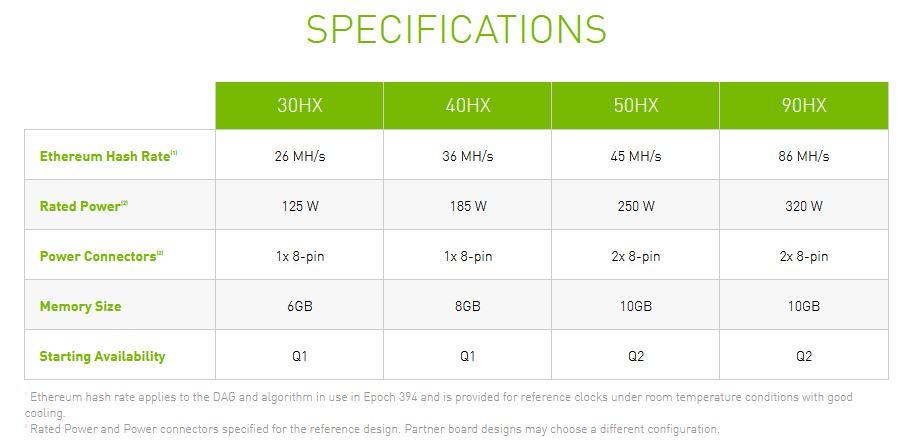 マイニング向けにCMPシリーズが発売されるようです。30HX、40HX、50HX、90HXの4種。映像出力は無しで完全にマイニング向けです。